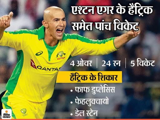 टी-20 में हैट्रिक लेने वाले दूसरे ऑस्ट्रेलियाई एश्टन एगर बोले- रविंद्र जडेजा मेरे फेवरेट प्लेयर, उनसे बहुत सीखा|क्रिकेट,Cricket - Dainik Bhaskar
