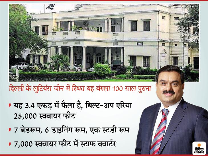 अदाणी ग्रुप को दिल्ली में 1000 करोड़ का बंगला सिर्फ 400 करोड़ में मिला; नारायणमूर्ति भी इसे खरीदना चाहते थे बिजनेस,Business - Dainik Bhaskar