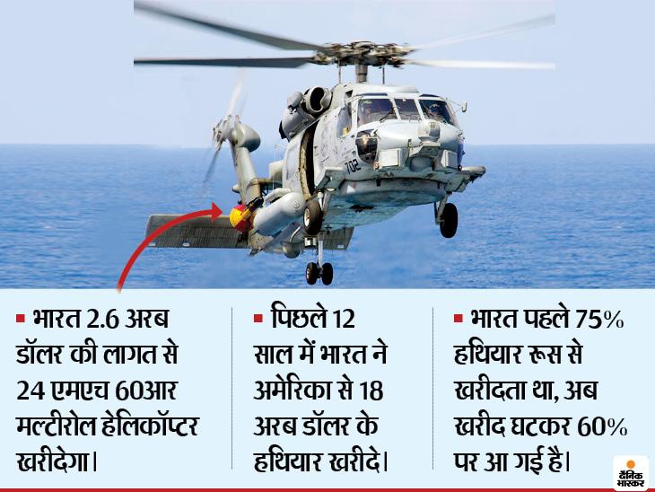 भारत से रक्षा सौदों में अब रूस की बजाय अमेरिका का पलड़ा भारी, ट्रेड डील न होने पर ट्रम्प डिफेंस डील जरूर चाहेंगे|देश,National - Dainik Bhaskar