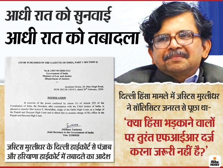 3 भाजपा नेताओं के खिलाफ एफआईआर में देरी पर नाराजगी जताने वाले हाईकोर्ट के जस्टिस मुरलीधर का आधी रात को ट्रांसफर|दिल्ली + एनसीआर,Delhi + NCR - Dainik Bhaskar