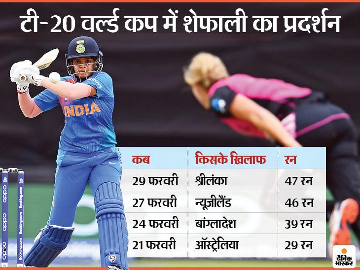 टी-20 वर्ल्ड कप के 4 मैच में 161 रन बनाने वाली शेफाली वर्मा नंबर-1 बल्लेबाज बनीं, 19 स्थान की छलांग|क्रिकेट,Cricket - Dainik Bhaskar