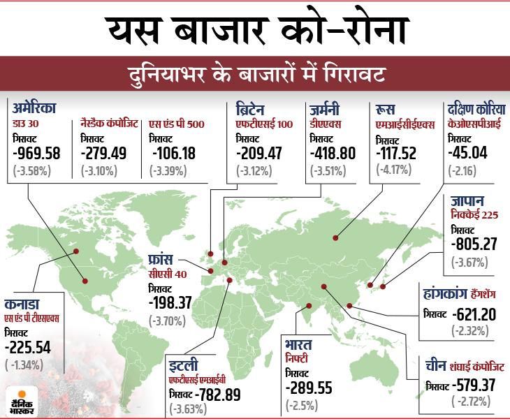 893 अंक नीचे गिरकर बंद हुआ सेंसेक्स, निफ्टी में यस बैंक के शेयर 74% गिरे, एसबीआई 6% लुढ़का|बिजनेस,Business - Dainik Bhaskar