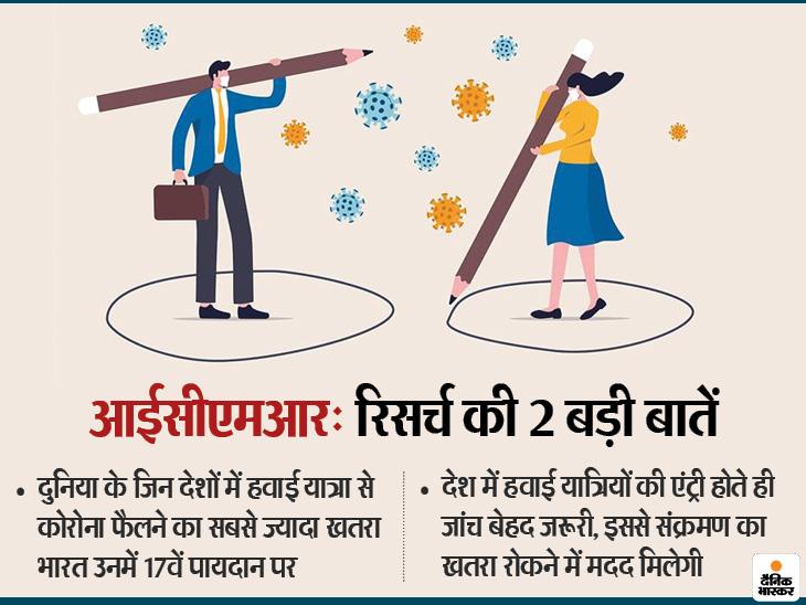 सबसे ज्यादा खतरा दिल्ली एयरपोर्ट से आने वाले यात्रियों से, जिनमें लक्षण नहीं दिखे उन्हें पहचानने की जरूरत थी| - Dainik Bhaskar