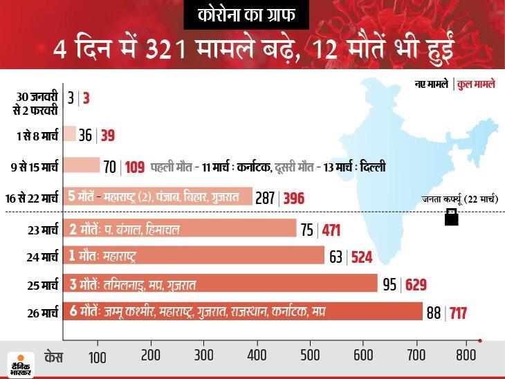 अफसर ने इंदौर में 35 साल के मरीज की मौत का दावा किया, लेकिन मेडिकल बुलेटिन में उम्र 65 निकली; देश में अब तक 19 की मौत|कोरोना - वैक्सीनेशन,Coronavirus - Dainik Bhaskar