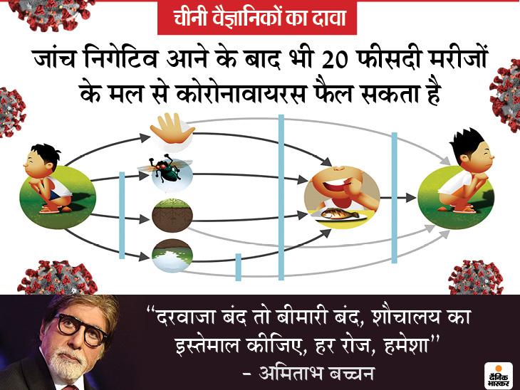 इंसानी मल में 5 हफ्तों तक जिंदा रहता है कोरोनावायरस, अमिताभ बच्चन ने भी वीडियो के जरिए आगाह भी किया|लाइफ & साइंस,Happy Life - Dainik Bhaskar