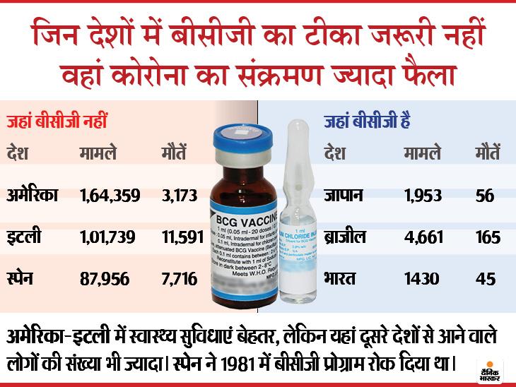 भारत समेत जिन देशों में लंबे समय से बीसीजी का टीका लग रहा, वहां लोगों में कोरोनावायरस का खतरा कम कोरोना - वैक्सीनेशन,Coronavirus - Dainik Bhaskar