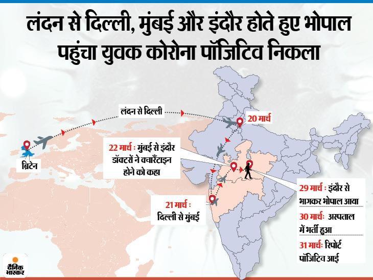 लंदन से आया एक युवक भी कोरोना संक्रमित, शहर में अब तक 4 पॉजिटिव;  एक दिन पहले नीमच से रेफर किए गए युवक की मौत, रिपोर्ट निगेटिव भोपाल,Bhopal - Dainik Bhaskar