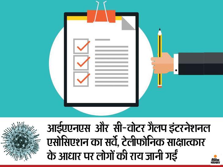 61 % लोगों ने माना लॉकडाउन में महंगाई बढ़ी, 46 % ने कहा-कोरोनावायरस का प्रकोप लोगों के लिए प्रकृति का एक संदेश लाइफ & साइंस,Happy Life - Dainik Bhaskar