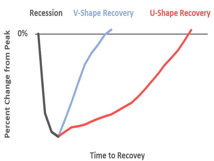 V, L, W या टिक शेप : कैसी दिखेगी कोरोनावायरस के बाद अर्थव्यवस्था में रिकवरी की प्रक्रिया|इकोनॉमी,Economy - Dainik Bhaskar