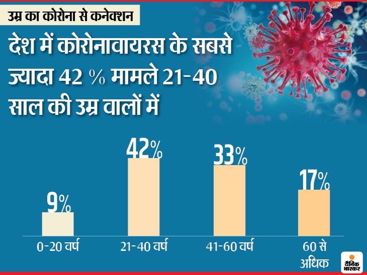 बुजुर्ग नहीं युवाओं में कोरोना के मामले अधिक, अब तक मिले संक्रमितों में सर्वाधिक 42% मामले 21 से 40 साल वालों में|कोरोना - वैक्सीनेशन,Coronavirus - Dainik Bhaskar
