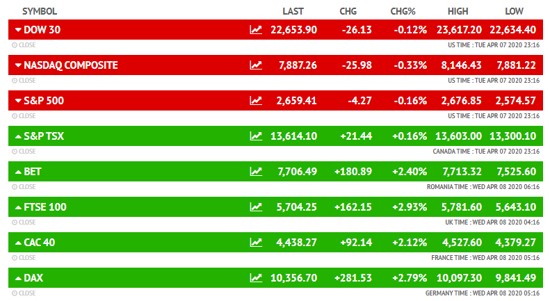 मंगलवार को डाउ जोंस 0.12 फीसदी की गिरावट के साथ 22,653.90 अंकों पर और नैस्डैक 0.33 फीसदी गिरावट के साथ 7,887.26 अंकों पर बंद हुआ।