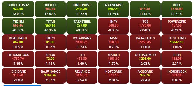 सनफार्मा के शेयरों में 3 फीसदी और एचसीएल टेक के शेयरों में 2.5 फीसदी उछाल