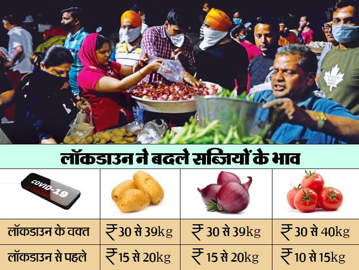 लॉकडाउन का फायदा उठा रहे ऑनलाइन सेलर, डिस्काउंट दिखाकर दो गुना तक महंगी बेच रहे सब्जियां; आलू-प्याज की कीमतों में 20 रुपए तक अंतर|बिजनेस,Business - Dainik Bhaskar
