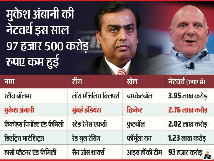 सबसे अमीर स्पोर्ट्स टीम ओनर्स में मुकेश अंबानी दूसरे नंबर पर फिसले; उनसे 1.20 लाख करोड़ की ज्यादा नेटवर्थ वाले बॉलमर टॉप पर|स्पोर्ट्स,Sports - Dainik Bhaskar