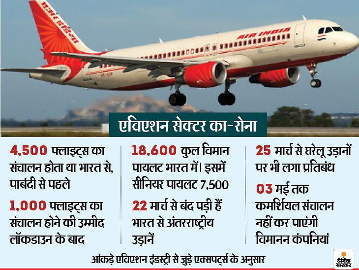 लॉकडाउन के बाद 20% फ्लाइट्स ही भर पाएंगी उड़ान, 100% उड़ानों में लगेगा 2 साल तक का समय इकोनॉमी,Economy - Dainik Bhaskar