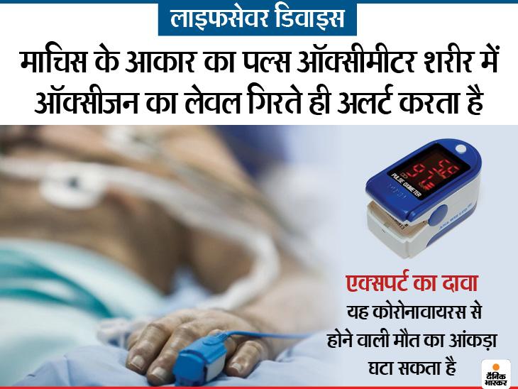 1800 रुपए का छोटा सा पल्स ऑक्सीमीटर अलर्ट देकर बचा रहा है जान, वेंटिलेटर पर जाने से पहले बच सकते हैं मरीज|लाइफ & साइंस,Happy Life - Dainik Bhaskar