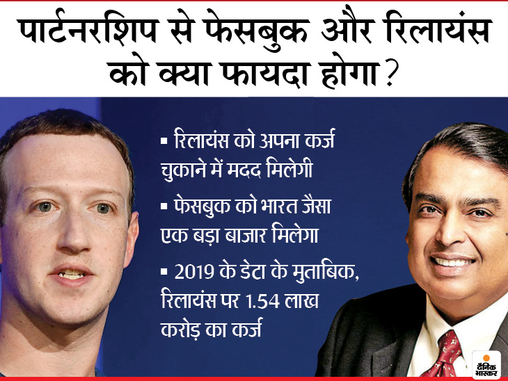 जियो में 43,574 करोड़ रु. निवेश करेंगे जुकरबर्ग, मुकेश अंबानी की कंपनी में फेसबुक की 9.99% हिस्सेदारी हो जाएगी|बिजनेस,Business - Dainik Bhaskar