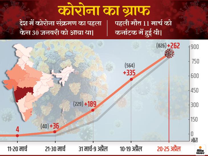 कोरोना से एक दिन में 41 लोगों की जान गई; महाराष्ट्र में मरने वालों की संख्या 323 हुई, गुजरात में 133 लोगों की मौत|कोरोना - वैक्सीनेशन,Coronavirus - Dainik Bhaskar