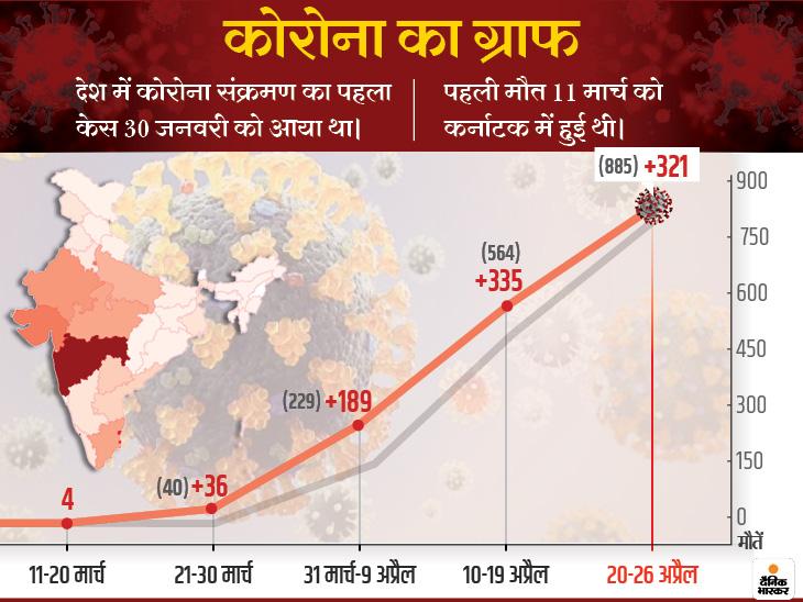 एक दिन में अब तक सबसे ज्यादा 58 लोगों की मौत; महाराष्ट्र में 19 और गुजरात में 18 संक्रमितों ने दम तोड़ा|कोरोना - वैक्सीनेशन,Coronavirus - Dainik Bhaskar