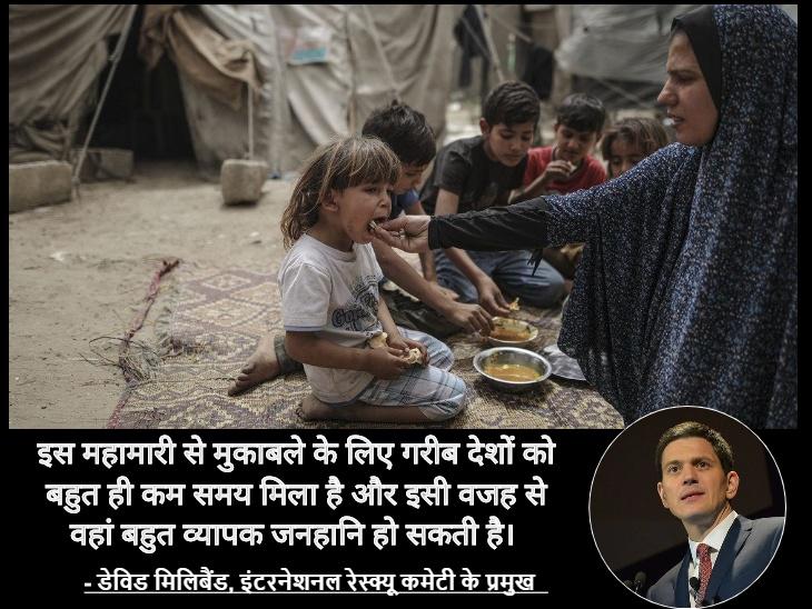 गरीब देशों में 1 अरब लोगों में संक्रमण का खतरा, 30 लाख मारे जा सकते हैं; इनमें पाकिस्तान और बांग्लादेश शामिल कोरोना - वैक्सीनेशन,Coronavirus - Dainik Bhaskar