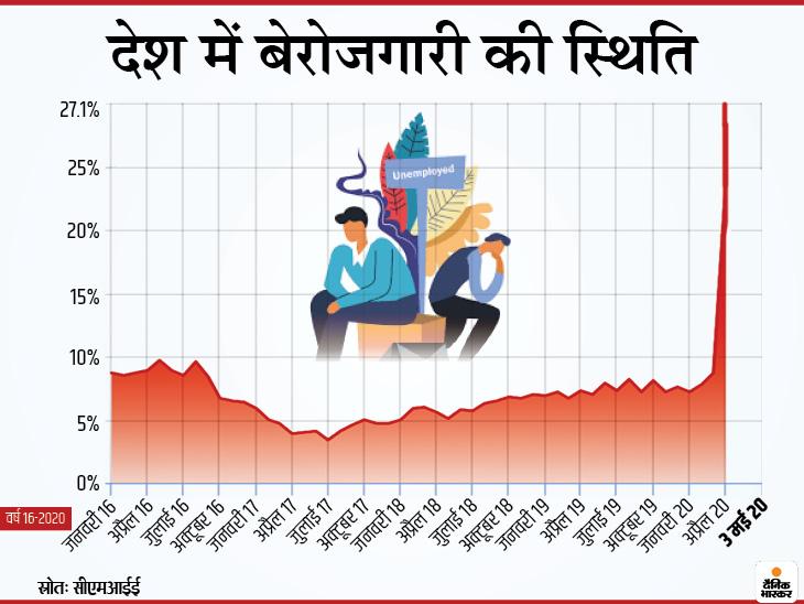 मई महीने में देश में बेरोजगारी दर 27 फीसदी से ऊपर पहुंची, असंगठित क्षेत्र में काम करने वालों को हुआ ज्यादा नुकसान|इकोनॉमी,Economy - Dainik Bhaskar