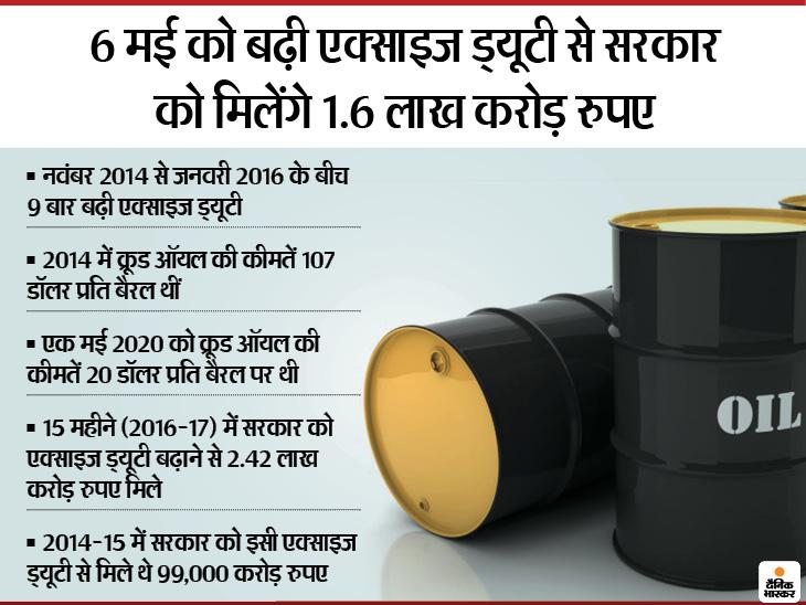 ग्राफ में समझें किस तरह से पेट्रोलियम पदार्थों पर एक्साइज ड्यूटी से सरकार को हो रही है कमाई - Dainik Bhaskar