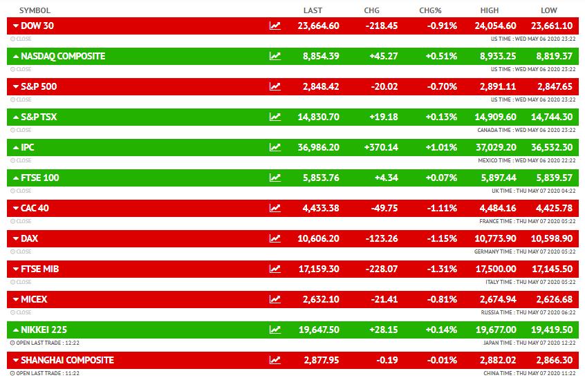 अमेरिकी बाजार डाउ जोंस 0.91 फीसदी की गिरावट के साथ 218.45 अंक नीचे 23,664.60 पर बंद हुआ था।