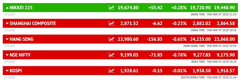 जापान का निक्केई 55 अंक की बढ़त रही। जबकि रूस, इटली, जर्मनी और फ्रांस के बाजारों में इस वक्त बढ़त बनी हुई है।