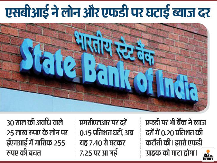 एसबीआई ने ग्राहकों के लिए सस्ता किया सभी तरह का लोन लेकिन दूसरी ओर डिपॉजिट पर भी ब्याज दरें घटाईं|मार्केट,Market - Dainik Bhaskar