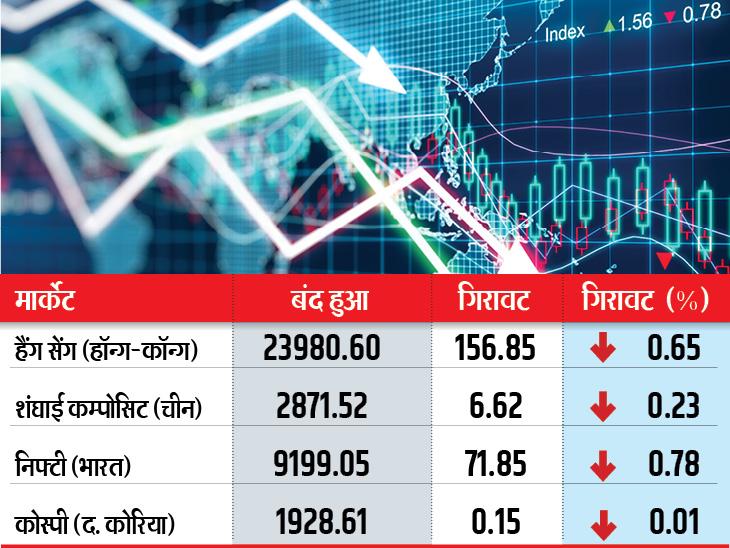 गुरुवार को दुनिया के बाजारों में ऊतार-चढ़ाव का माहौल रहा, हॉन्ग कॉन्ग-चीन-भारत-कोरिया के बाजारों में गिरावट, जापान के निक्केई में बढ़त के साथ बंद हुआ - Dainik Bhaskar