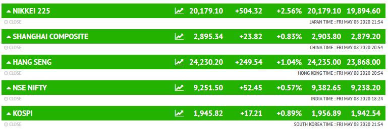 रूस-मैक्सिको के बाजार गिरावट में जबकि इटली, जर्मनी और फ्रांस के बाजार बढ़त में कारोबार कर रहे हैं।