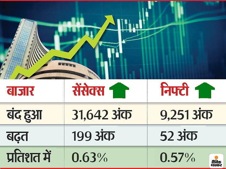 इससे पहले गुरुवार को बाजार में गिरावट देखने को मिली थी।