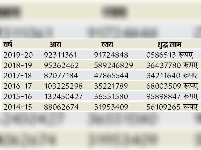 बीटीएमसी का आय-व्यय व लाभ विवरण।
