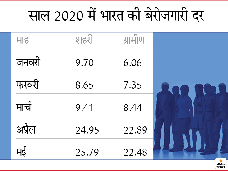 indias may jobless rate at 2348 private think tank 1590998016
