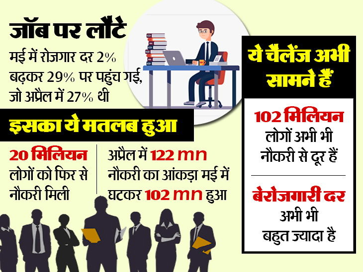 indias may jobless rate at 2348 private think tank 1590998029