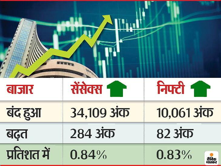 आज ट्राइडेंट लिमिटेड के शेयर में 20 फीसदी का उछाल रहा