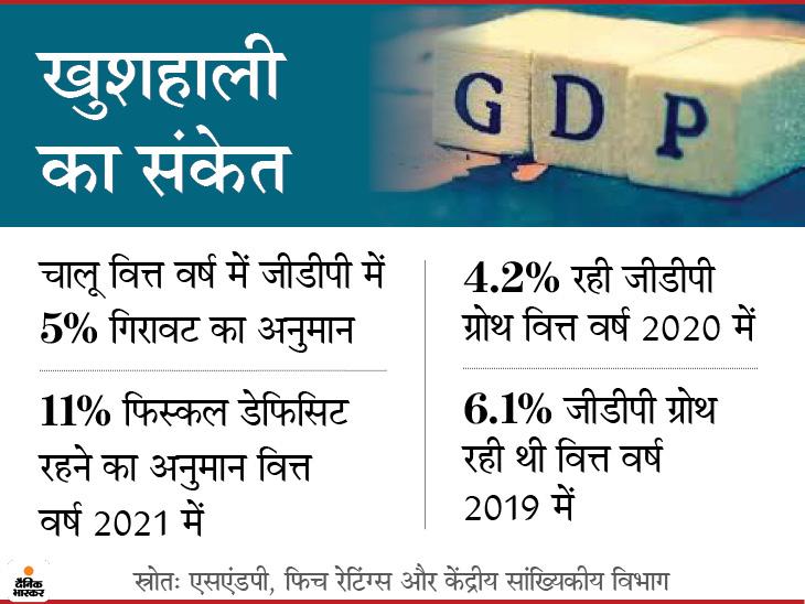 कोरोना के बाद भारत तेजी से विकास करेगा; रेटिंग एजेंसी फिच ने 9.5% तो एसएंडपी ने 8.5% जीडीपी ग्रोथ का अनुमान जताया इकोनॉमी,Economy - Dainik Bhaskar