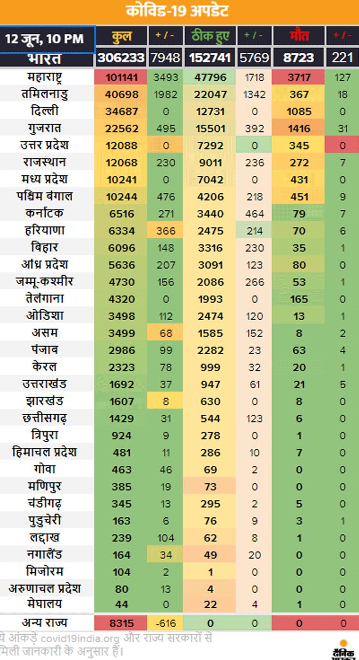 Coronavirus | Mumbai Delhi Coronavirus News | Coronavirus Outbreak India Cases LIVE Updates; Maharashtra Pune Madhya Pradesh Indore Rajasthan Uttar Pradesh Haryana Bihar Punjab Novel Corona (COVID-19) Death Toll India Today | लगातार तीसरे दिन 11 हजार से ज्यादा मरीज बढ़े, दिल्ली में 24 घंटे में रिकॉर्ड 2123 रिपोर्ट पॉजिटिव; देश में अब 3 लाख से ज्यादा केस