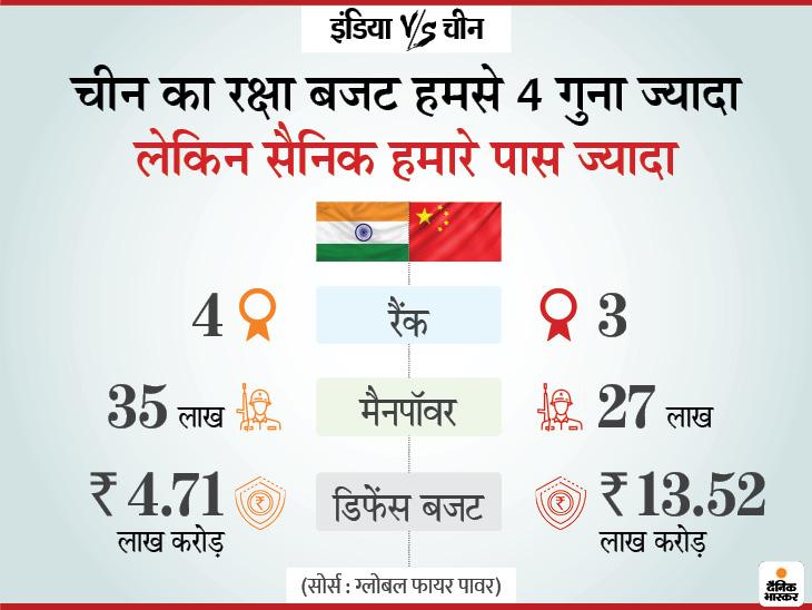 चीन को मात देने के लिए ही भारत ने अमेरिका, जापान और ऑस्ट्रेलिया के साथ बनाया है क्वॉड, जंग के हालात बने तो चारों देश आ सकते हैं साथ|DB ओरिजिनल,DB Original - Dainik Bhaskar