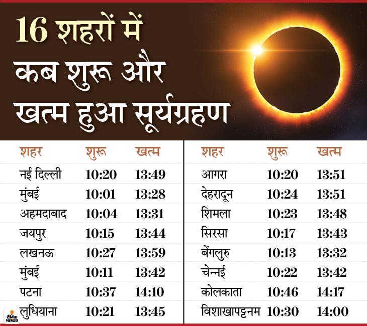 कुरुक्षेत्र और सूरतगढ़ में वलयाकार ग्रहण के दौरान चंद्रमा ने सूर्य को करीब 98.6% तक ढंक लिया।
