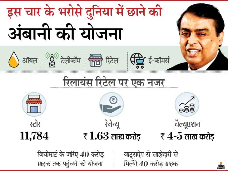 ऑयल टू टेलीकॉम का काम पूरा हुआ, अब रिटेल टू ई-कॉमर्स होगा शुरू, मुकेश अंबानी का अगला ग्रोथ ड्राइवर रिलायंस रिटेल|इकोनॉमी,Economy - Dainik Bhaskar