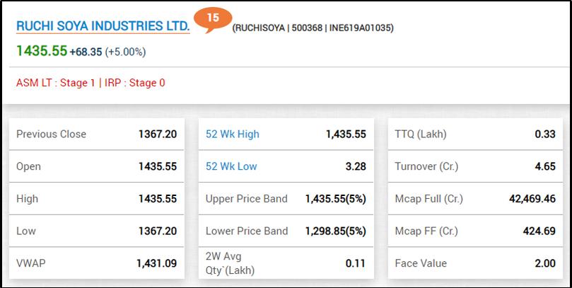 रुचि सोया इंडस्ट्रीज लिमिटेड के शेयर में आज 5% की बढ़त रही है।