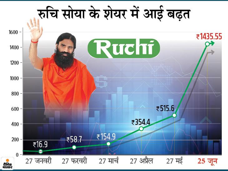रामदेव की रुचि सोया इंडस्ट्री ने 5 महीने में दिया 8391% का रिटर्न, 17 रुपए का शेयर 1435 रुपए का हुआ|मार्केट,Market - Dainik Bhaskar