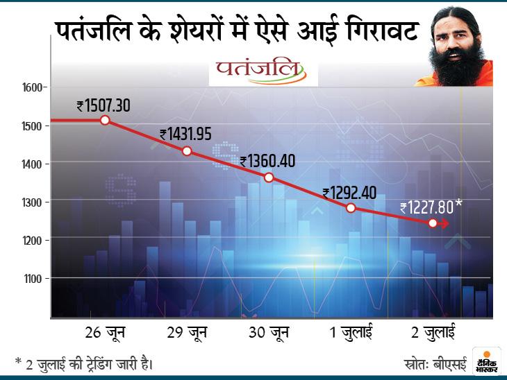 ट्रेड पर सवाल उठने के बाद रुचि सोया के शेयरों में रोजाना लग रहा लोअर सर्किट, 1507 रुपए से गिरकर 1227 रुपए पर आया शेयर|मार्केट,Market - Dainik Bhaskar