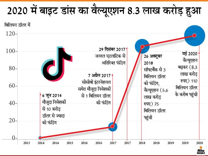 टिक टॉक की पैरेंट कंपनी ने 2019 में 1.33 लाख करोड़ रुपए का कारोबार किया, इसमें भारत की हिस्सेदारी महज 43.7 करोड़ रुपए की|बिजनेस,Business - Dainik Bhaskar