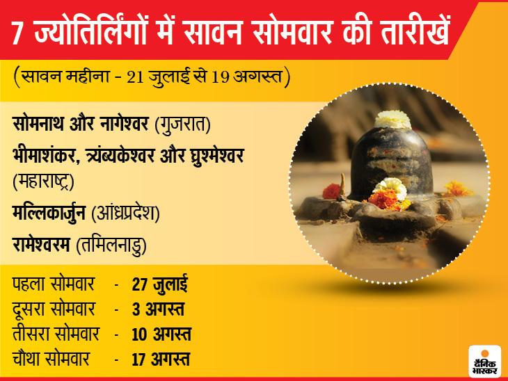 अमांत कैलेंडर के कारण गुजरात के सोमनाथ और नागेश्वर, महाराष्ट्र के भीमाशंकर, त्र्यंब्यकेश्वर और घ्रुश्मेश्वर, आंध्रप्रदेश के मल्लिकार्जुन, तमिलनाडु के रामेश्वर ज्योतिर्लिंग में सावन की शुरुआत 21 जुलाई से हो रही है और इसका आखिरी दिन 19 अगस्त को रहेगा। यहां सावन के सोमवार भी चार ही होंगे।
