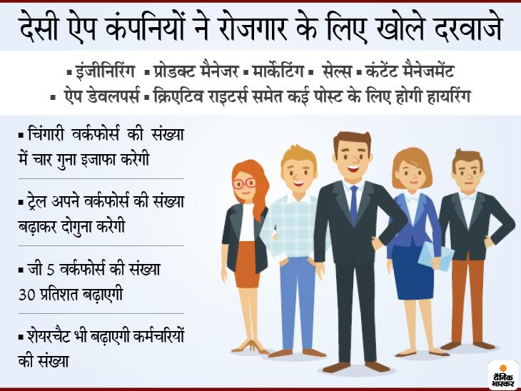 शेयरचैट, ट्रेल और चिंगारी समेत कई कंपनियां करेगी हायरिंग, कंटेंट मैनेजमेंट से लेकर प्रोडक्ट मैनेजर समेत कई पोस्ट|बिजनेस,Business - Dainik Bhaskar