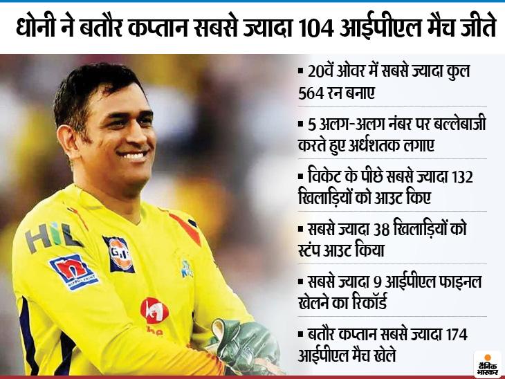 माही सबसे ज्यादा 9 बार आईपीएल फाइनल खेलने वाले पहले खिलाड़ी, कैप्टन कूल के इन 7 रिकॉर्ड्स तक पहुंचना बेहद मुश्किल|क्रिकेट,Cricket - Dainik Bhaskar