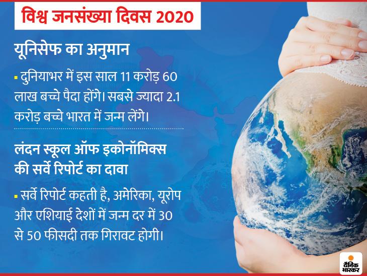 भारत में 2.1 करोड़ बच्चों के जन्म के साथ बेबी बूम का अनुमान, यूरोप में कपल्स ने बच्चे पैदा करना सालभर टाला|लाइफ & साइंस,Happy Life - Dainik Bhaskar