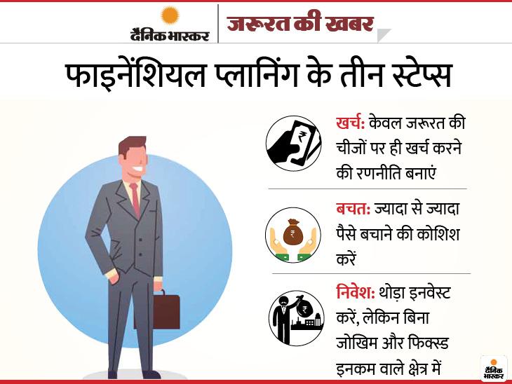 आर्थिक संकट आने की आशंका, एक्सपर्ट्स की सलाह- सेविंग्स नहीं हैं तो मंथली बजट बनाएं, खर्चों को मॉनीटर करें, सेविंग का सही इस्तेमाल करें|यूटिलिटी,Utility - Dainik Bhaskar